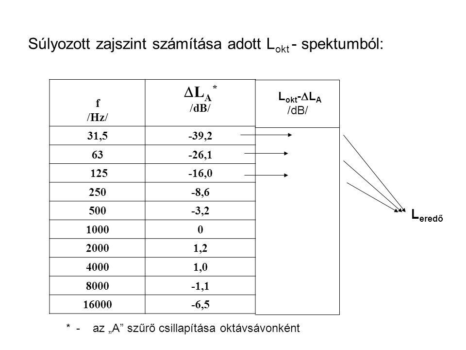 Súlyozott zajszint számítása adott Lokt - spektumból: