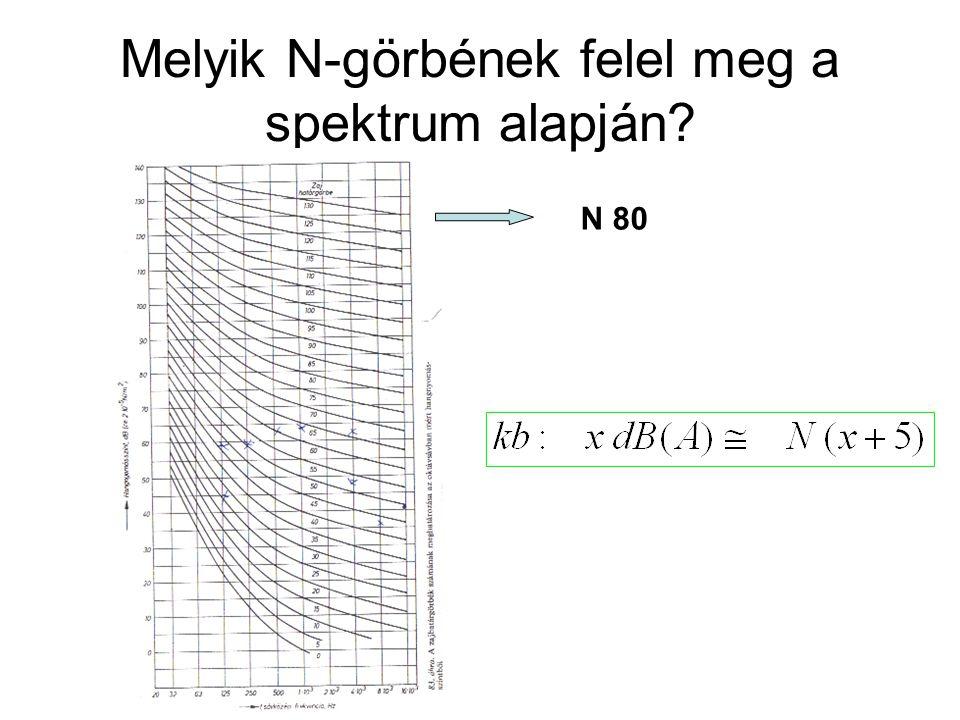 Melyik N-görbének felel meg a spektrum alapján