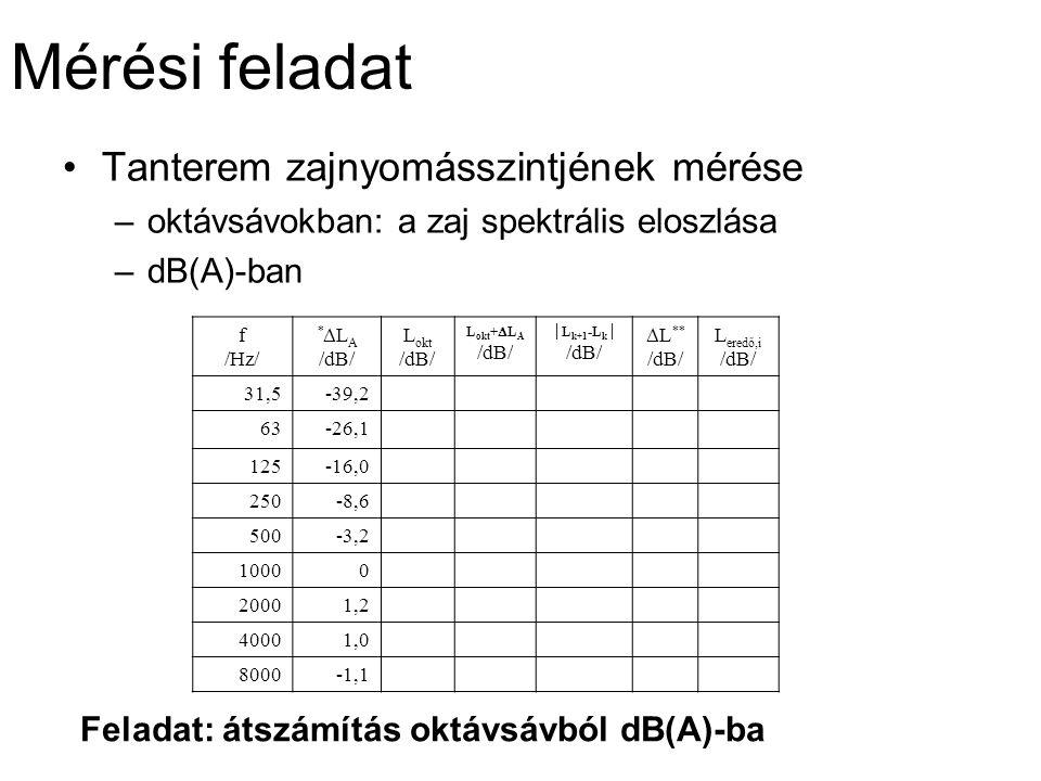 Mérési feladat Tanterem zajnyomásszintjének mérése