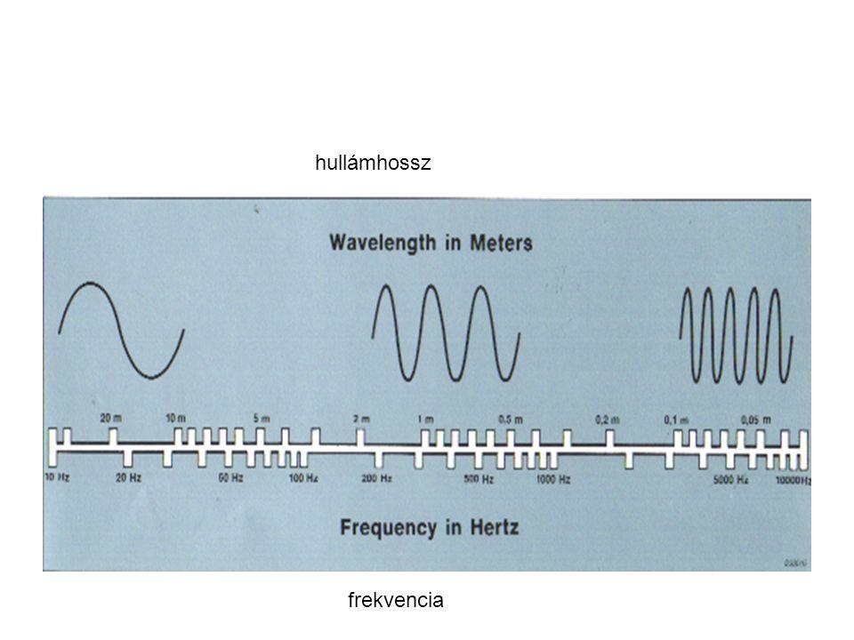hullámhossz frekvencia