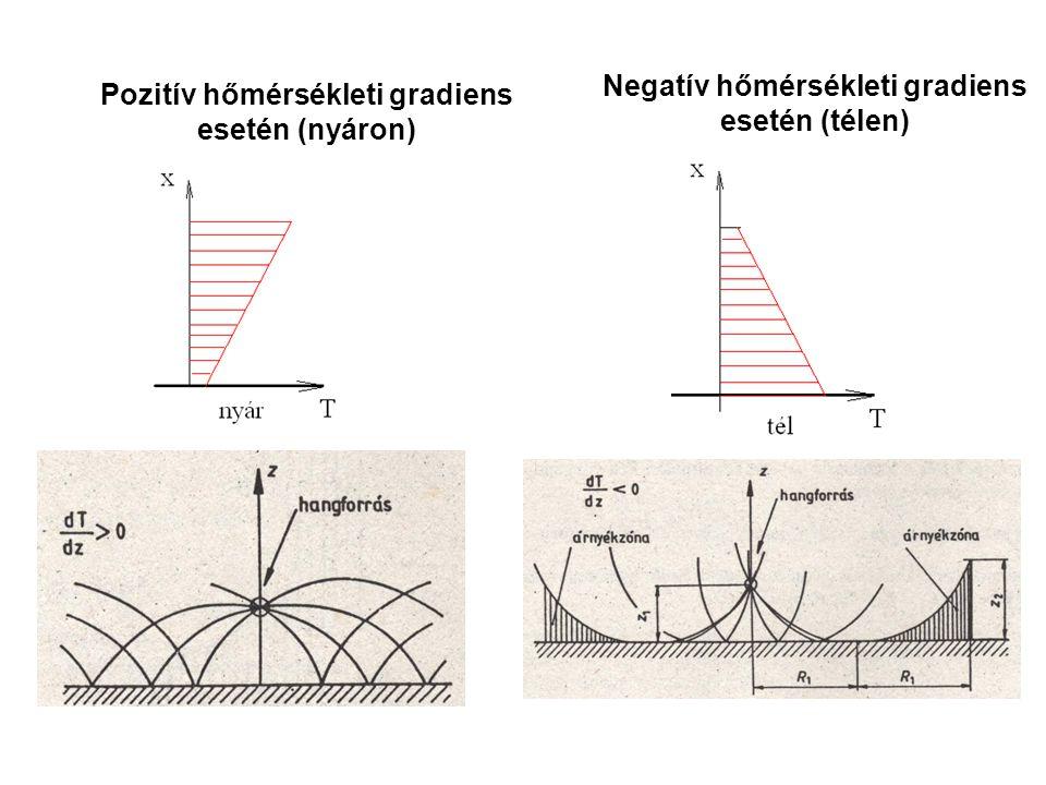 Negatív hőmérsékleti gradiens esetén (télen)