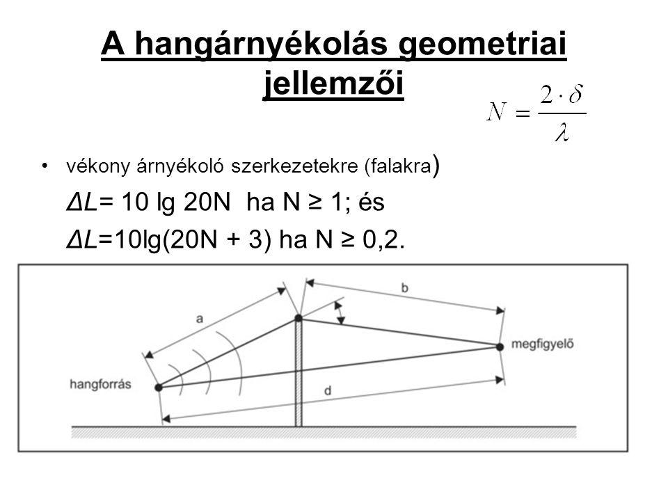 A hangárnyékolás geometriai jellemzői