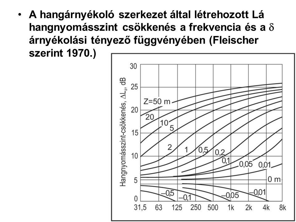 A hangárnyékoló szerkezet által létrehozott Lá hangnyomásszint csökkenés a frekvencia és a d árnyékolási tényező függvényében (Fleischer szerint 1970.)
