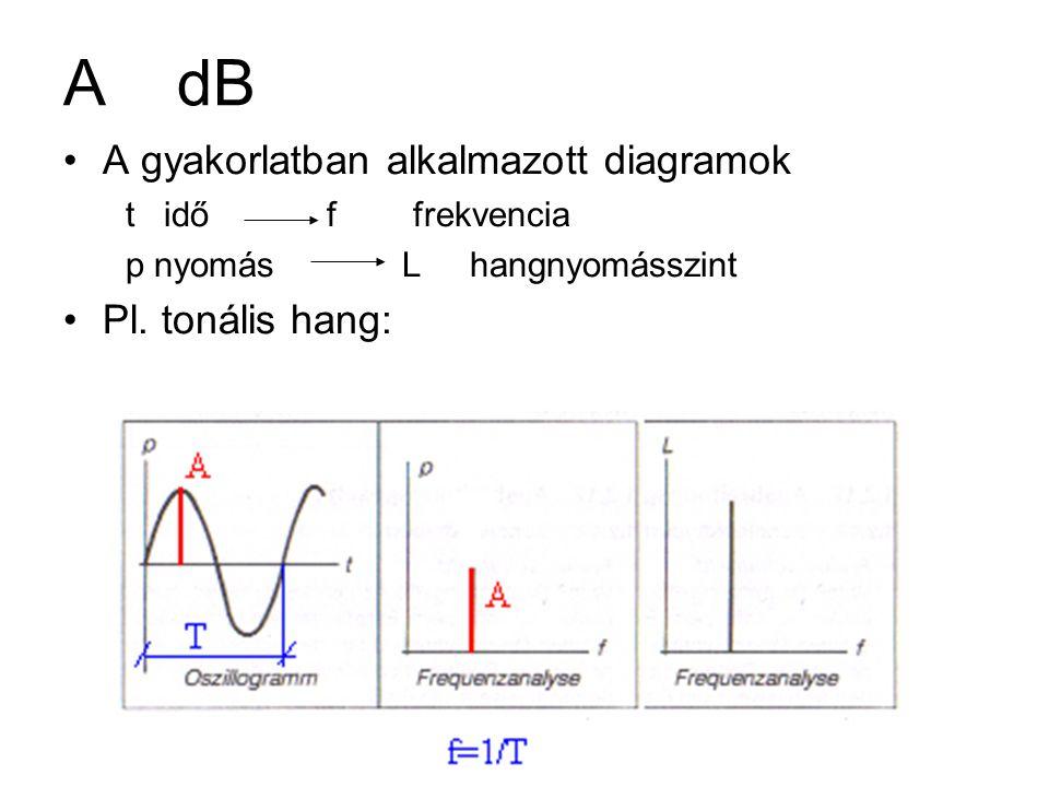 A dB A gyakorlatban alkalmazott diagramok Pl. tonális hang: