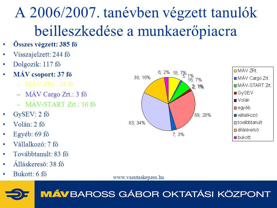 A 2006/2007. tanévben végzett tanulók beilleszkedése a munkaerőpiacra