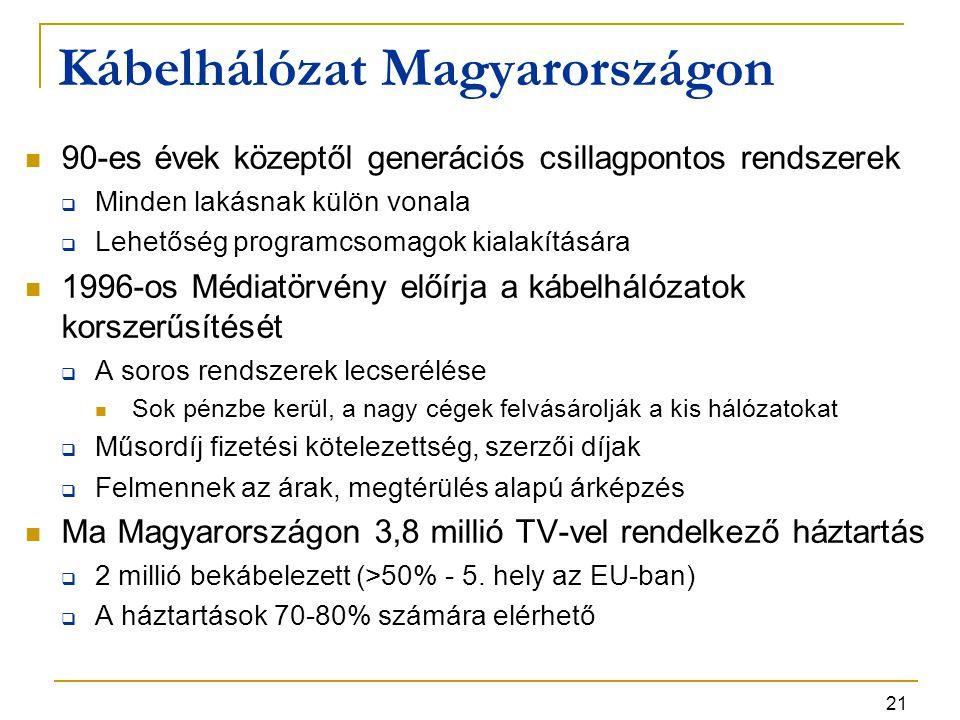 Kábelhálózat Magyarországon