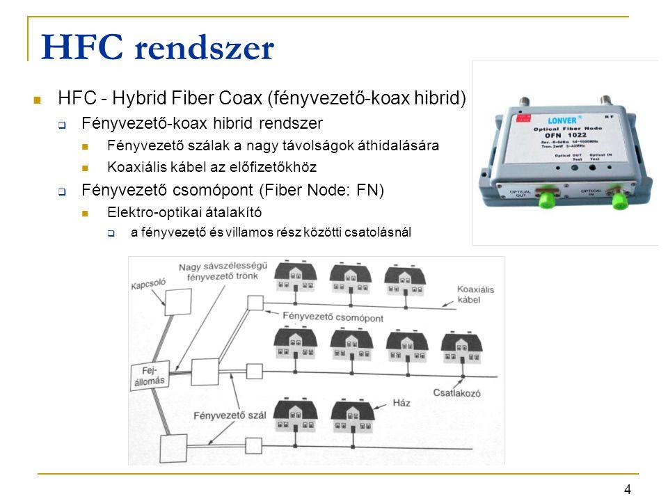 HFC rendszer HFC - Hybrid Fiber Coax (fényvezető-koax hibrid)