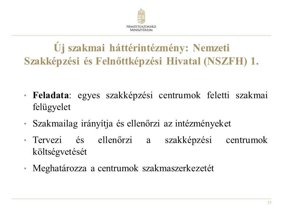 Új szakmai háttérintézmény: Nemzeti Szakképzési és Felnőttképzési Hivatal (NSZFH) 1.
