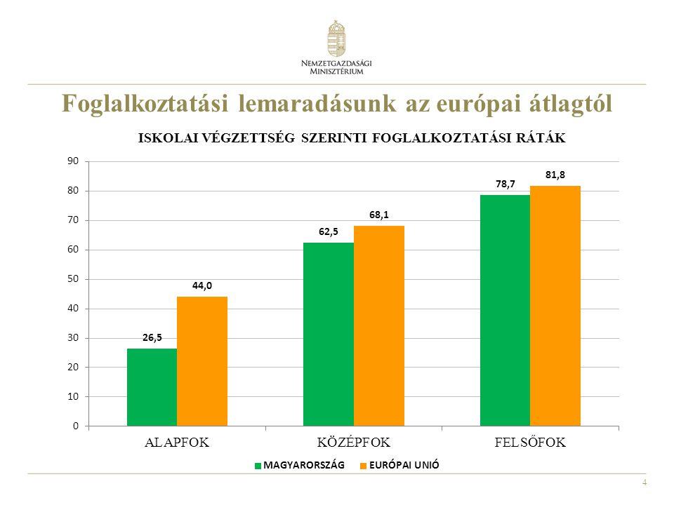 Foglalkoztatási lemaradásunk az európai átlagtól