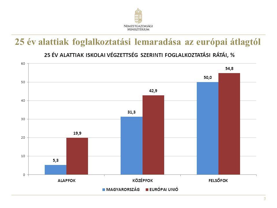 25 év alattiak foglalkoztatási lemaradása az európai átlagtól