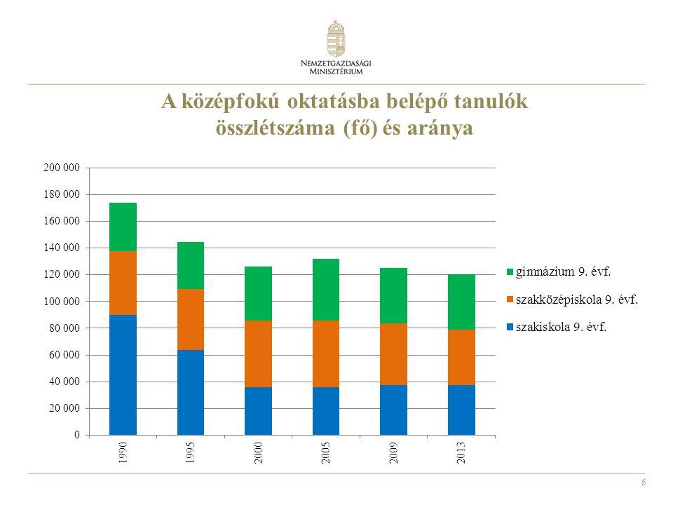 A középfokú oktatásba belépő tanulók összlétszáma (fő) és aránya