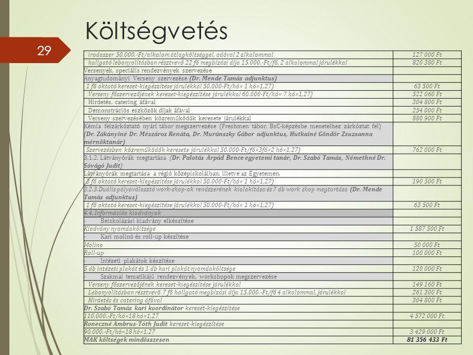 Költségvetés irodaszer 50.000.-Ft/alkalom átlagköltséggel, adóval 2 alkalommal. 127 000 Ft.