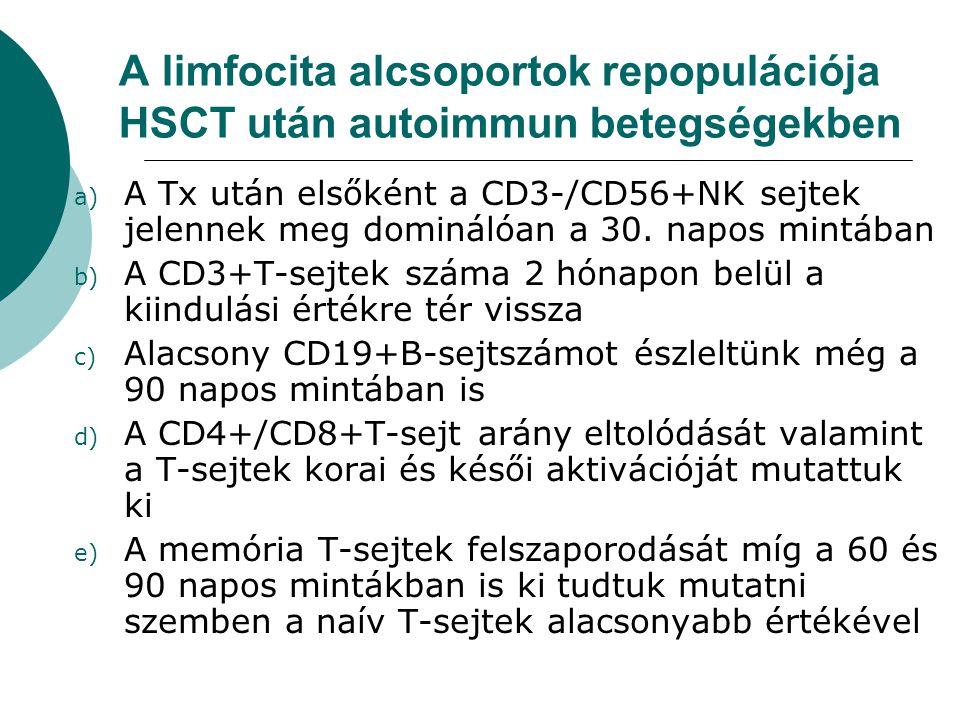 A limfocita alcsoportok repopulációja HSCT után autoimmun betegségekben