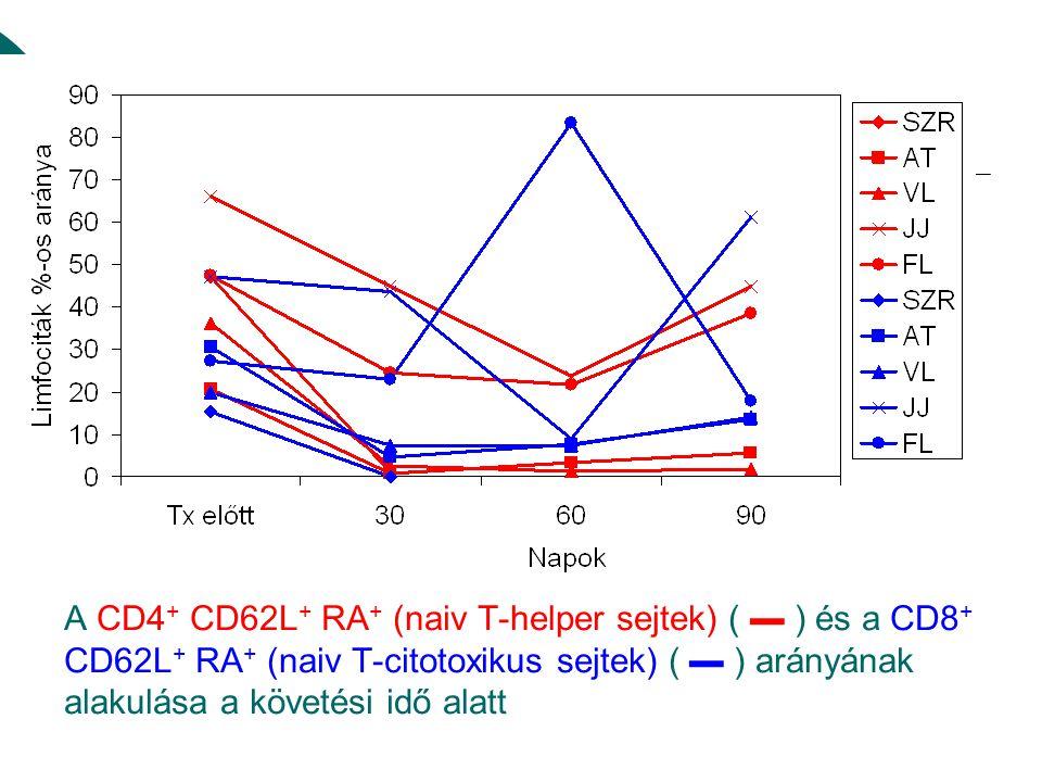 A CD4+ CD62L+ RA+ (naiv T-helper sejtek) ( ▬ ) és a CD8+ CD62L+ RA+ (naiv T-citotoxikus sejtek) ( ▬ ) arányának alakulása a követési idő alatt