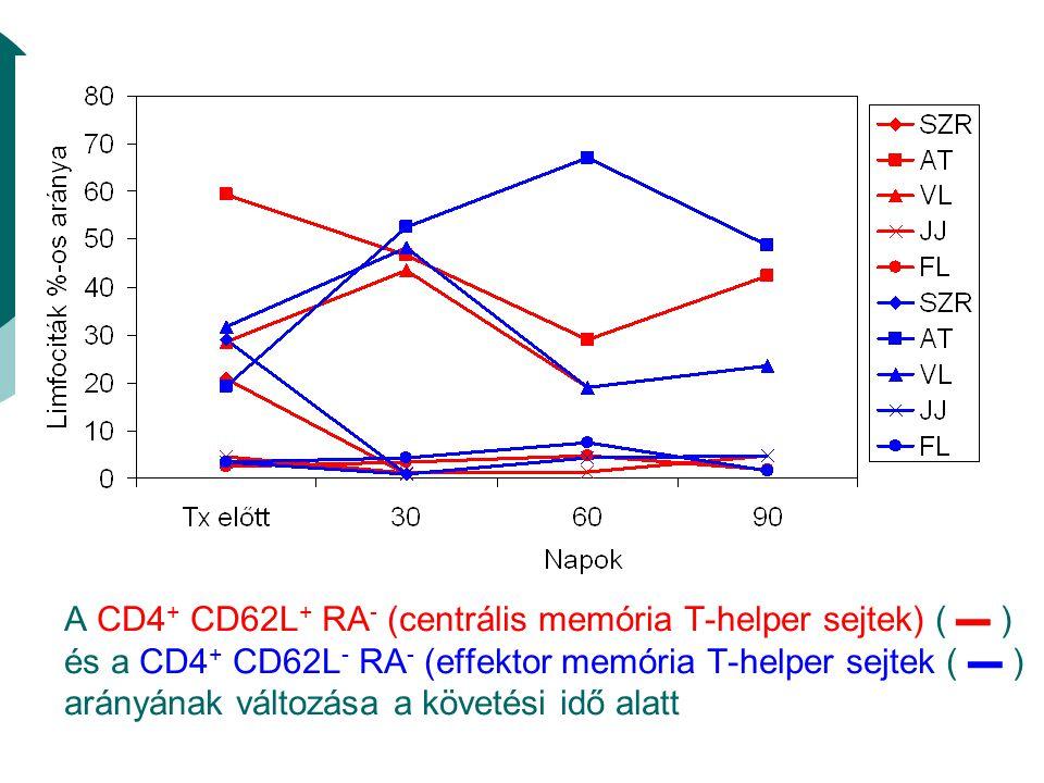 A CD4+ CD62L+ RA- (centrális memória T-helper sejtek) ( ▬ ) és a CD4+ CD62L- RA- (effektor memória T-helper sejtek ( ▬ ) arányának változása a követési idő alatt