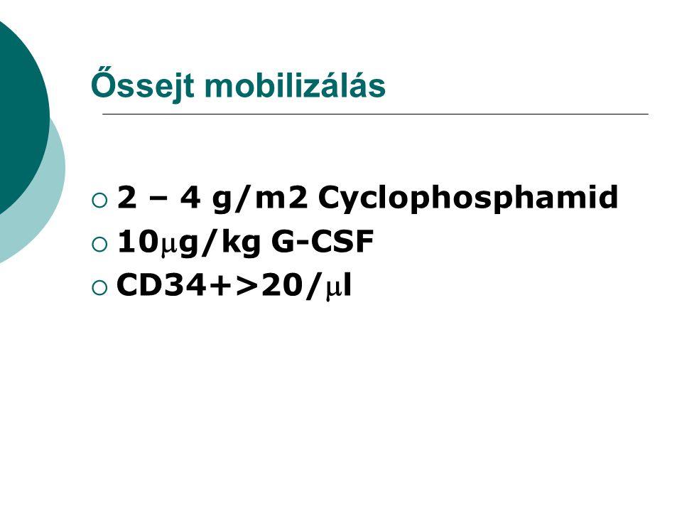 Őssejt mobilizálás 2 – 4 g/m2 Cyclophosphamid 10g/kg G-CSF