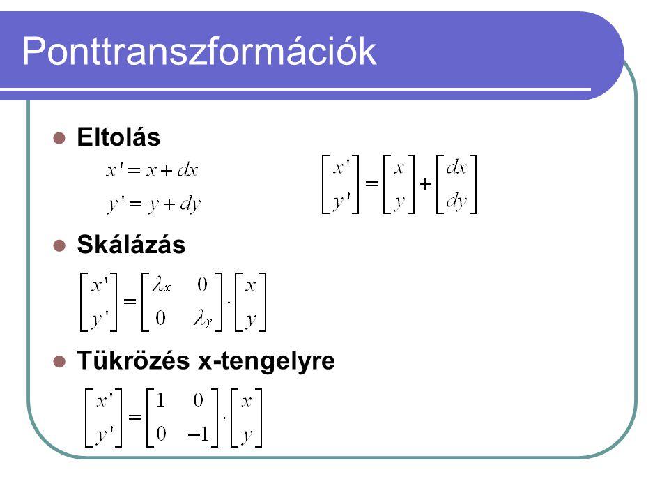 Ponttranszformációk Eltolás Skálázás Tükrözés x-tengelyre
