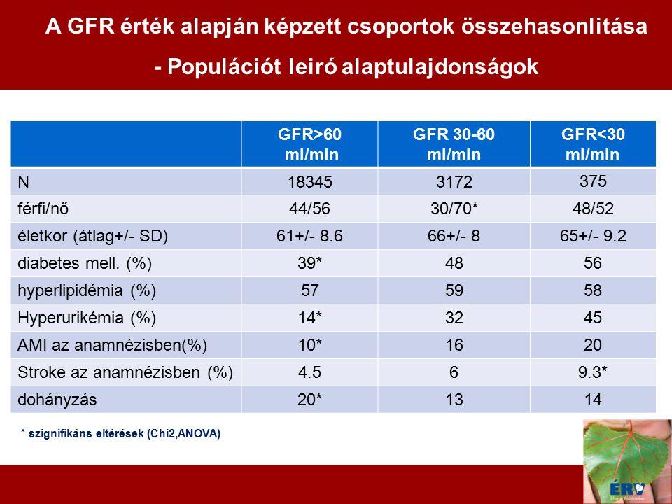 A GFR érték alapján képzett csoportok összehasonlitása