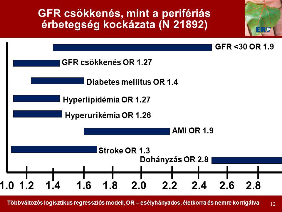 GFR csökkenés, mint a perifériás érbetegség kockázata (N 21892)