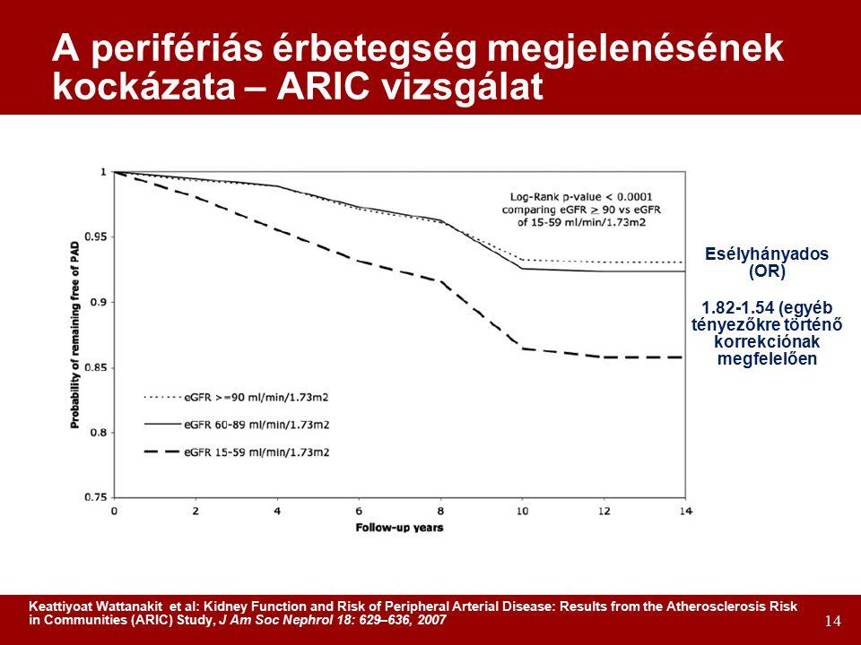 A perifériás érbetegség megjelenésének kockázata – ARIC vizsgálat