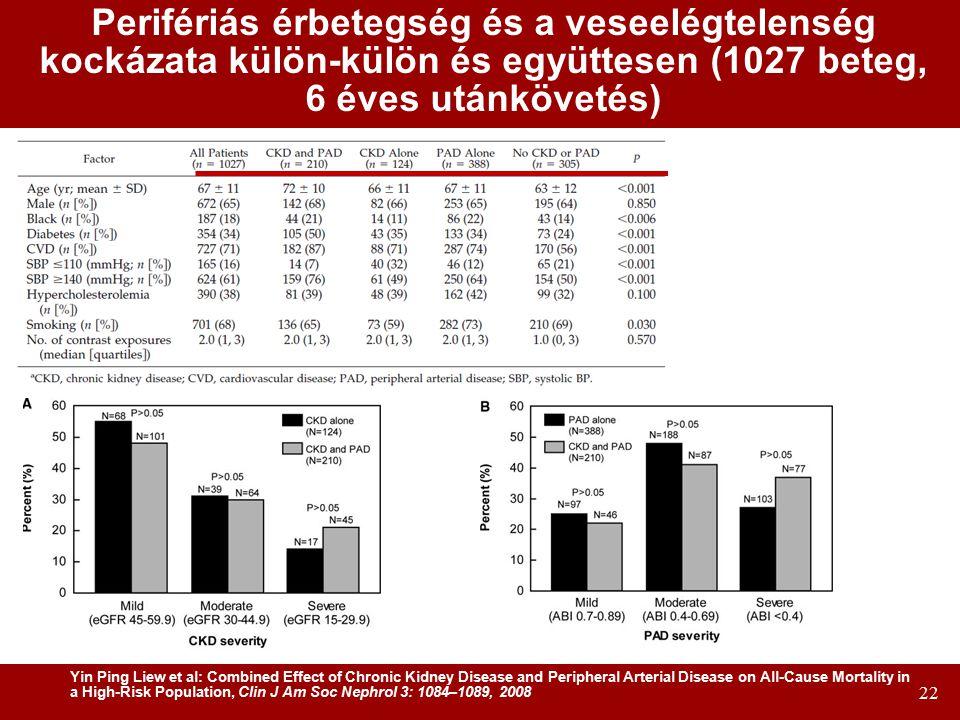 Perifériás érbetegség és a veseelégtelenség kockázata külön-külön és együttesen (1027 beteg, 6 éves utánkövetés)