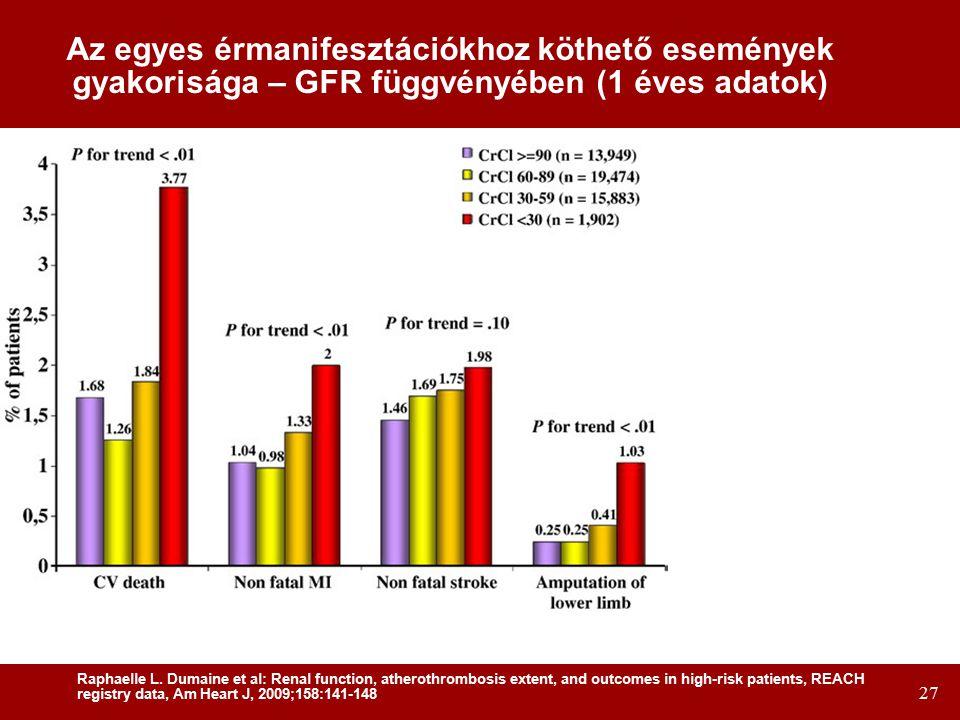 Az egyes érmanifesztációkhoz köthető események gyakorisága – GFR függvényében (1 éves adatok)