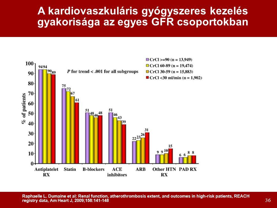 A kardiovaszkuláris gyógyszeres kezelés gyakorisága az egyes GFR csoportokban
