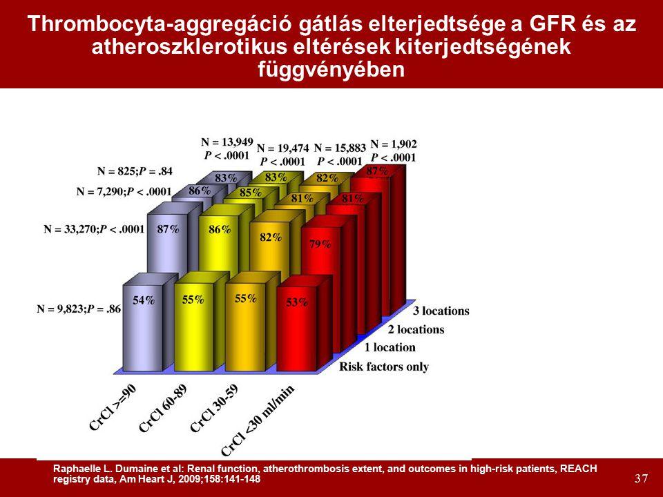 Thrombocyta-aggregáció gátlás elterjedtsége a GFR és az atheroszklerotikus eltérések kiterjedtségének függvényében