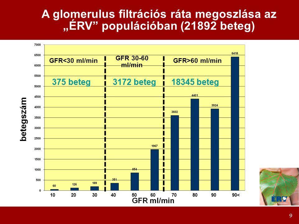"""A glomerulus filtrációs ráta megoszlása az """"ÉRV populációban (21892 beteg)"""