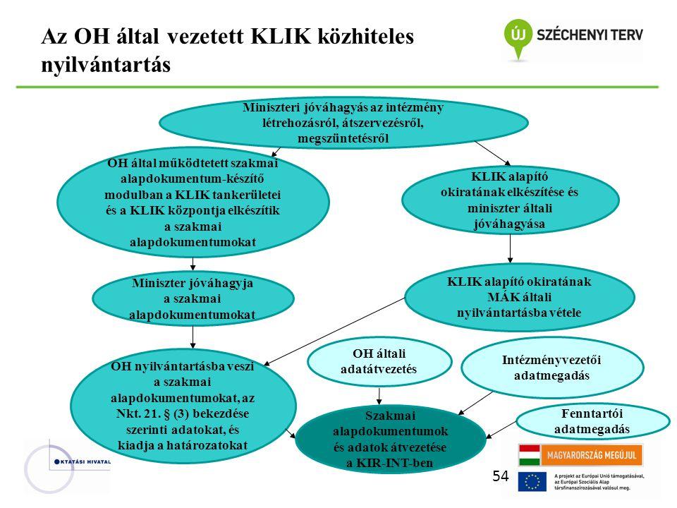 Az OH által vezetett KLIK közhiteles nyilvántartás