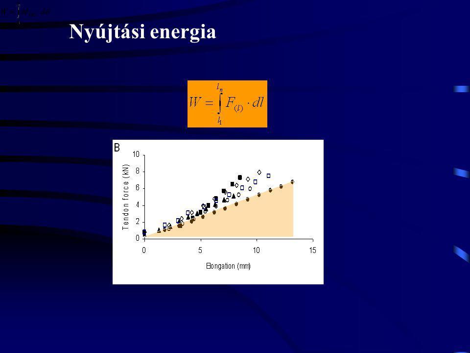 Nyújtási energia