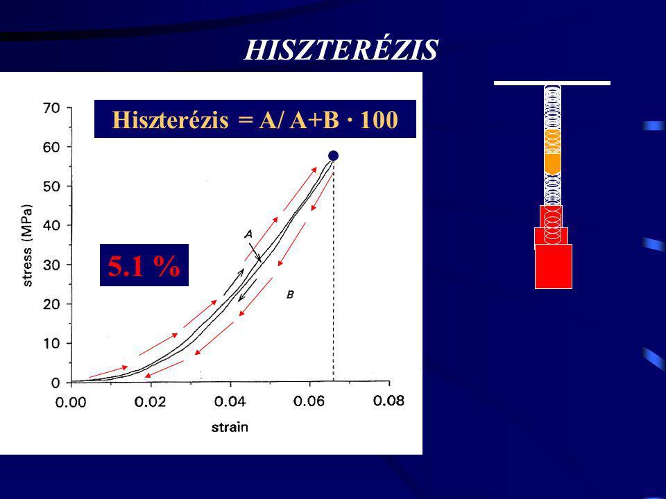 HISZTERÉZIS 5.1 % Hiszterézis = A/ A+B · 100