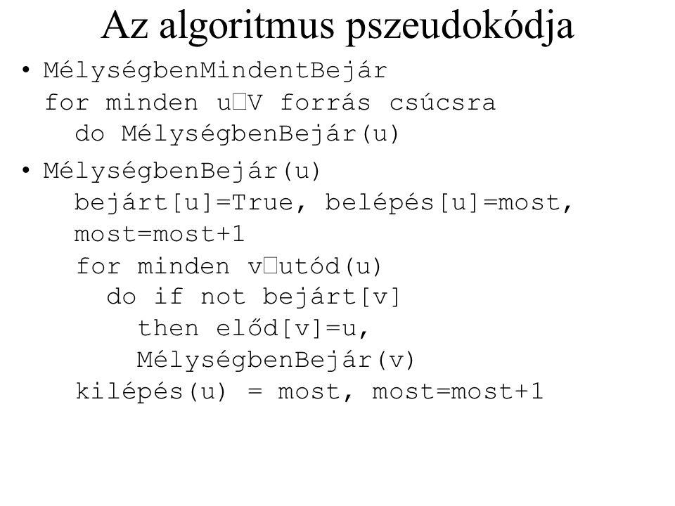 Az algoritmus pszeudokódja