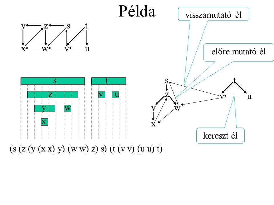 Példa visszamutató él y z s t x w v u előre mutató él s t s t z v u z