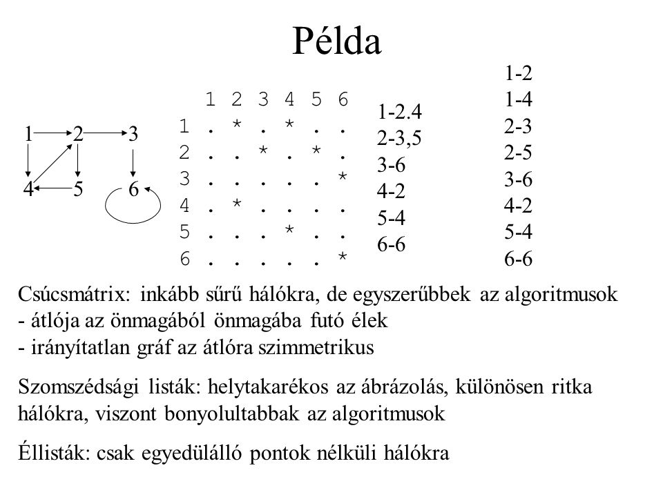 Példa 1-2 1-4 2-3 2-5 3-6 4-2 5-4 6-6. 1 2 3 4 5 6 1 . * . * . . 2 . . * . * . 3 . . . . . * 4 . * . . . . 5 . . . * . . 6 . . . . . *