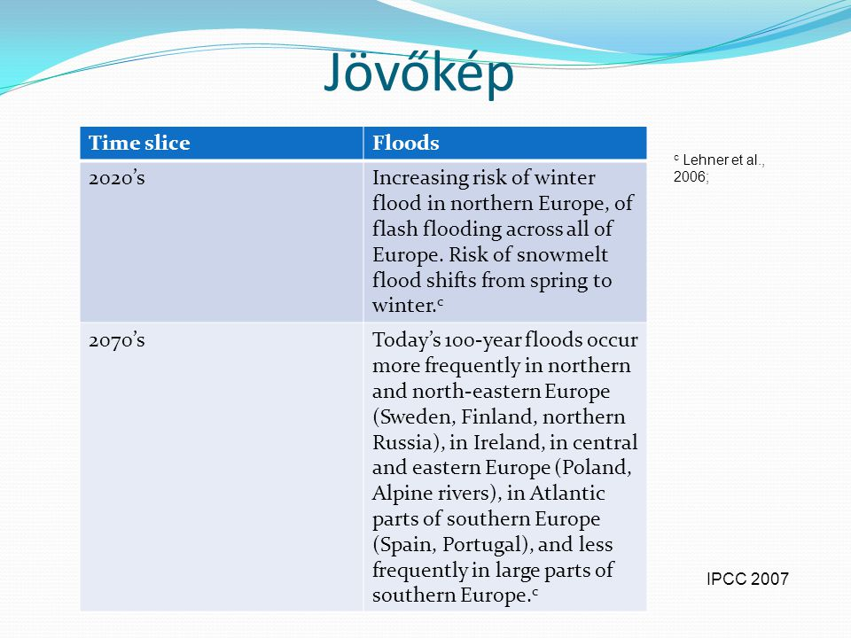 Jövőkép Time slice Floods 2020's