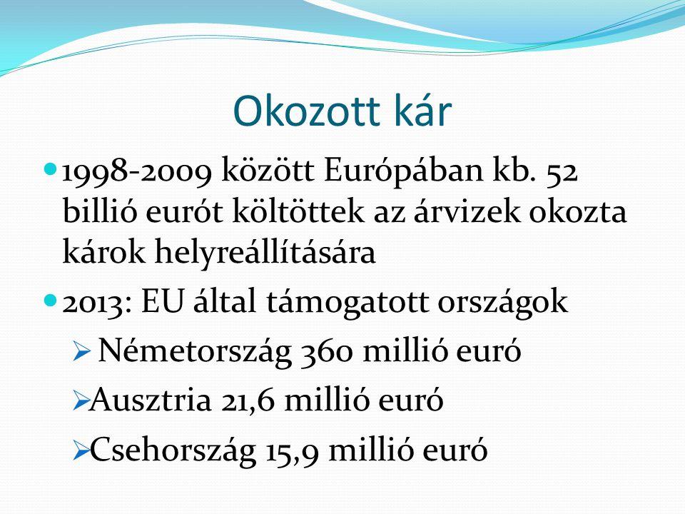 Okozott kár 1998-2009 között Európában kb. 52 billió eurót költöttek az árvizek okozta károk helyreállítására.