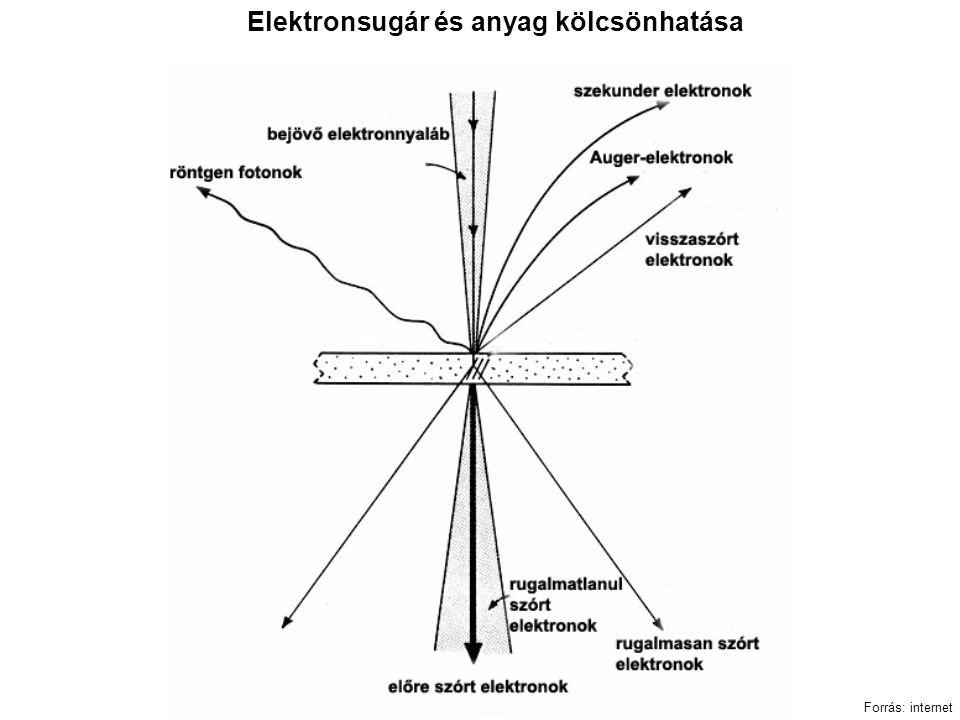 Elektronsugár és anyag kölcsönhatása