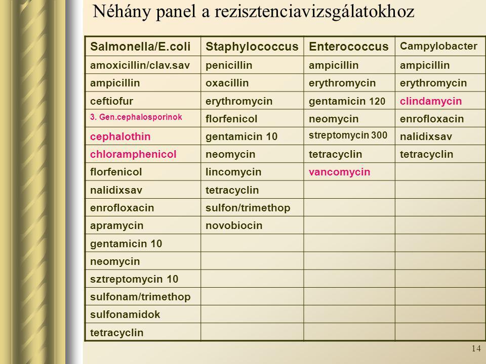 Néhány panel a rezisztenciavizsgálatokhoz