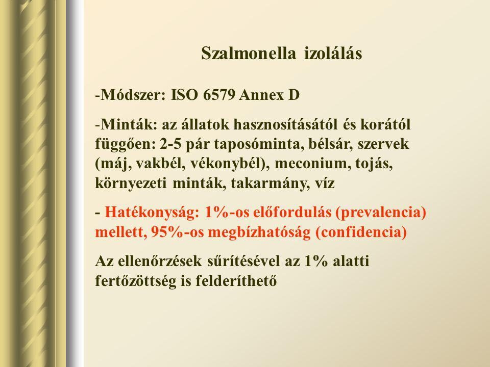Szalmonella izolálás Módszer: ISO 6579 Annex D