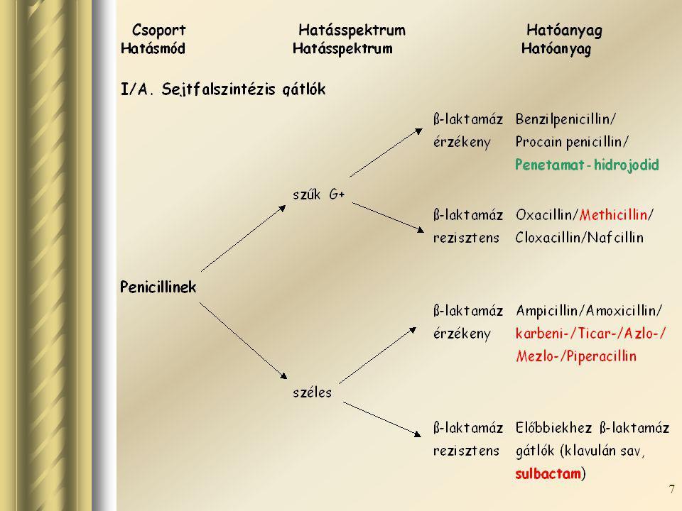 Csoport Hatásspektrum Hatóanyag