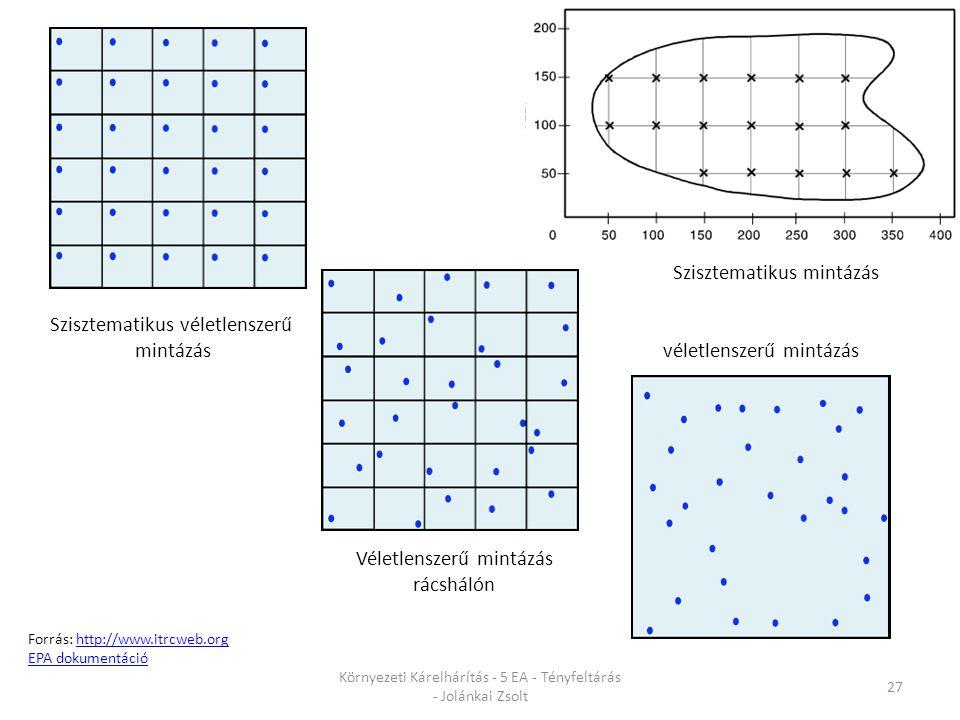 Szisztematikus mintázás