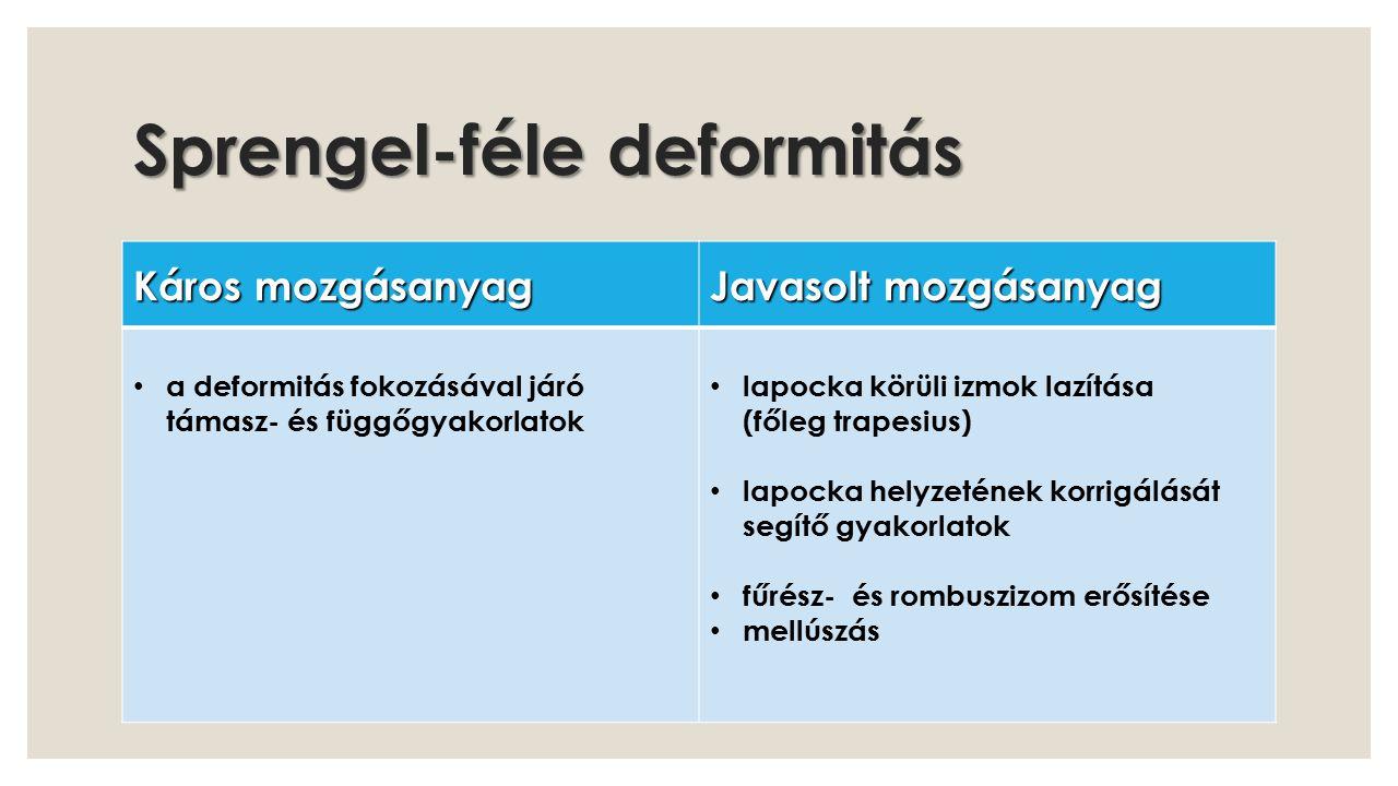 Sprengel-féle deformitás