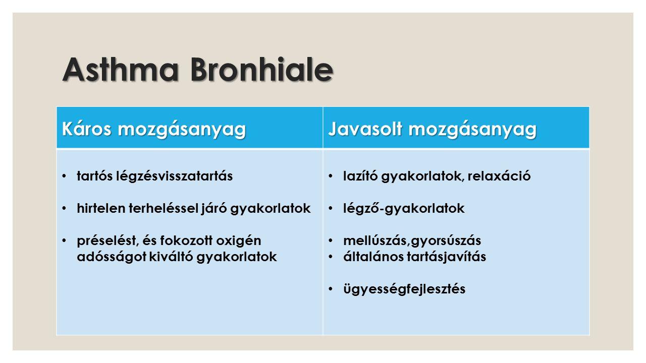 Asthma Bronhiale Káros mozgásanyag Javasolt mozgásanyag