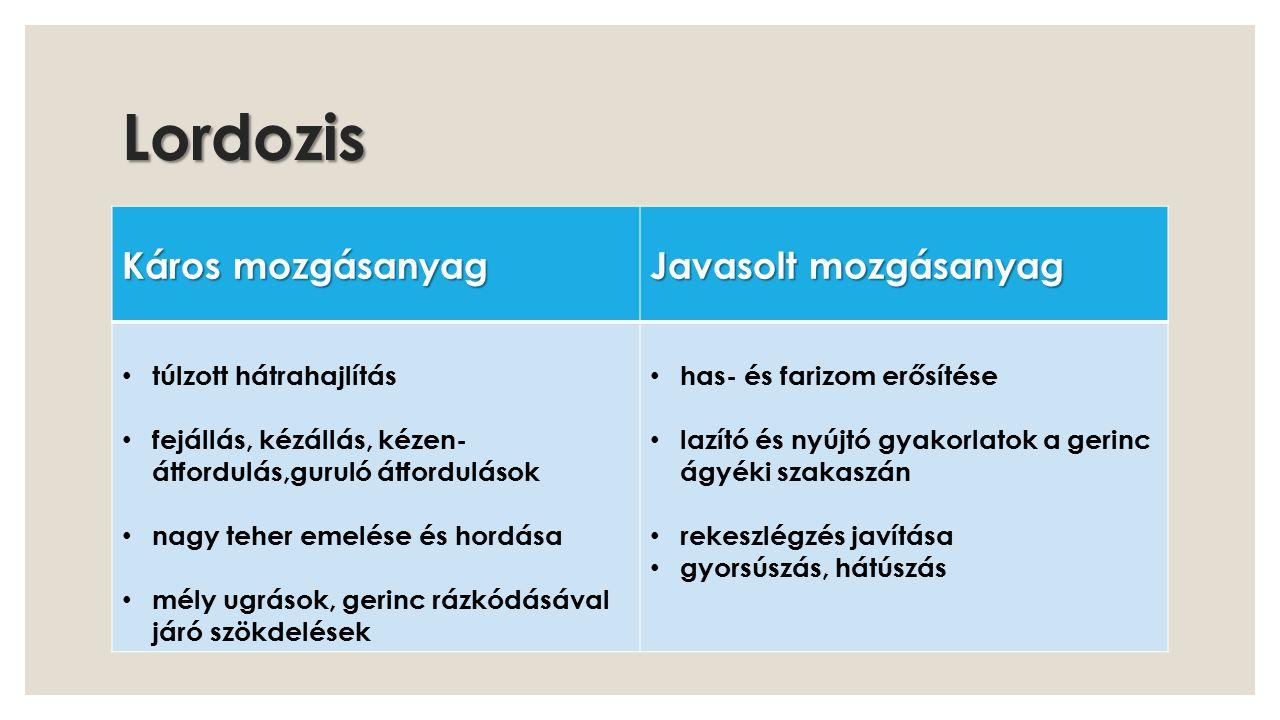 Lordozis Káros mozgásanyag Javasolt mozgásanyag túlzott hátrahajlítás