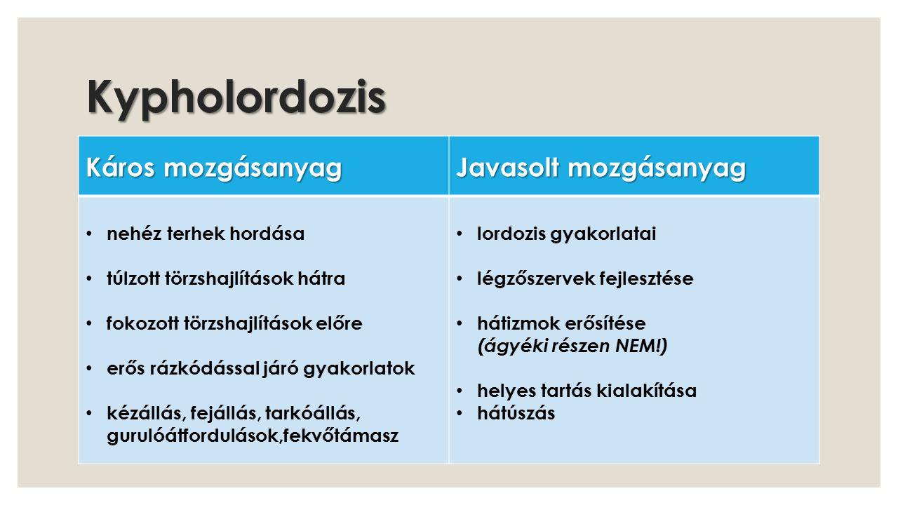 Kypholordozis Káros mozgásanyag Javasolt mozgásanyag