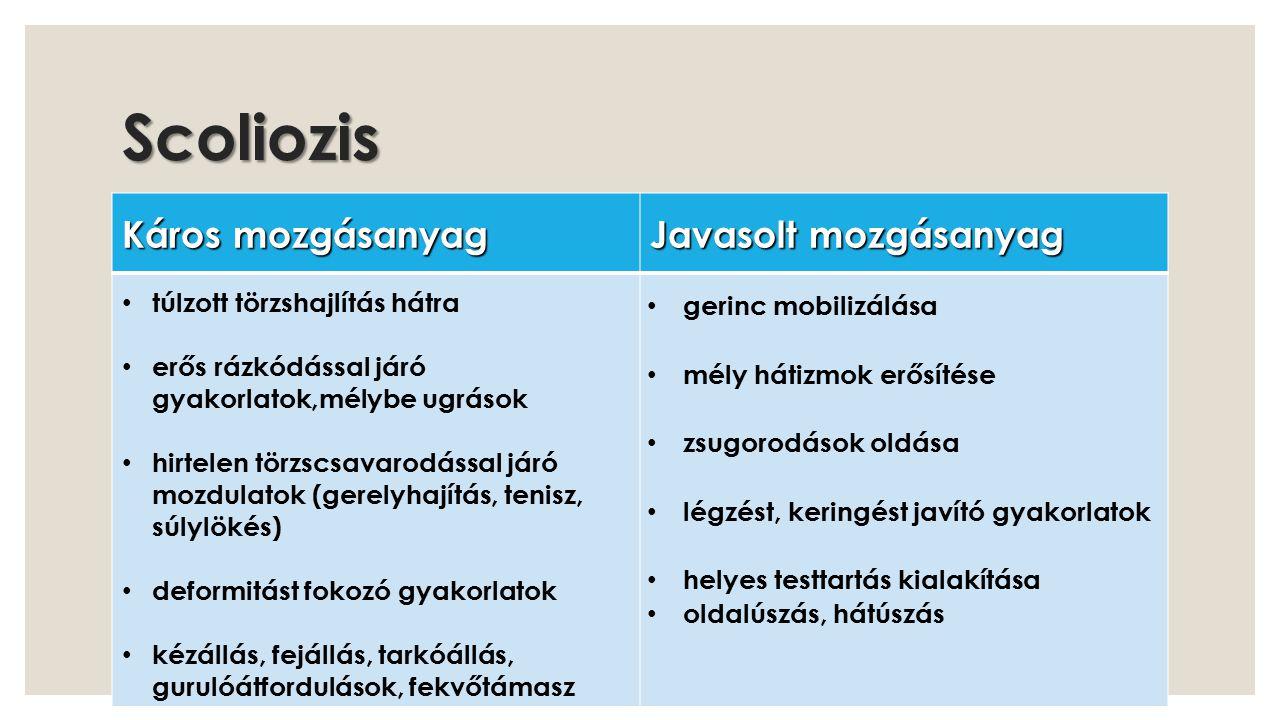 Scoliozis Káros mozgásanyag Javasolt mozgásanyag