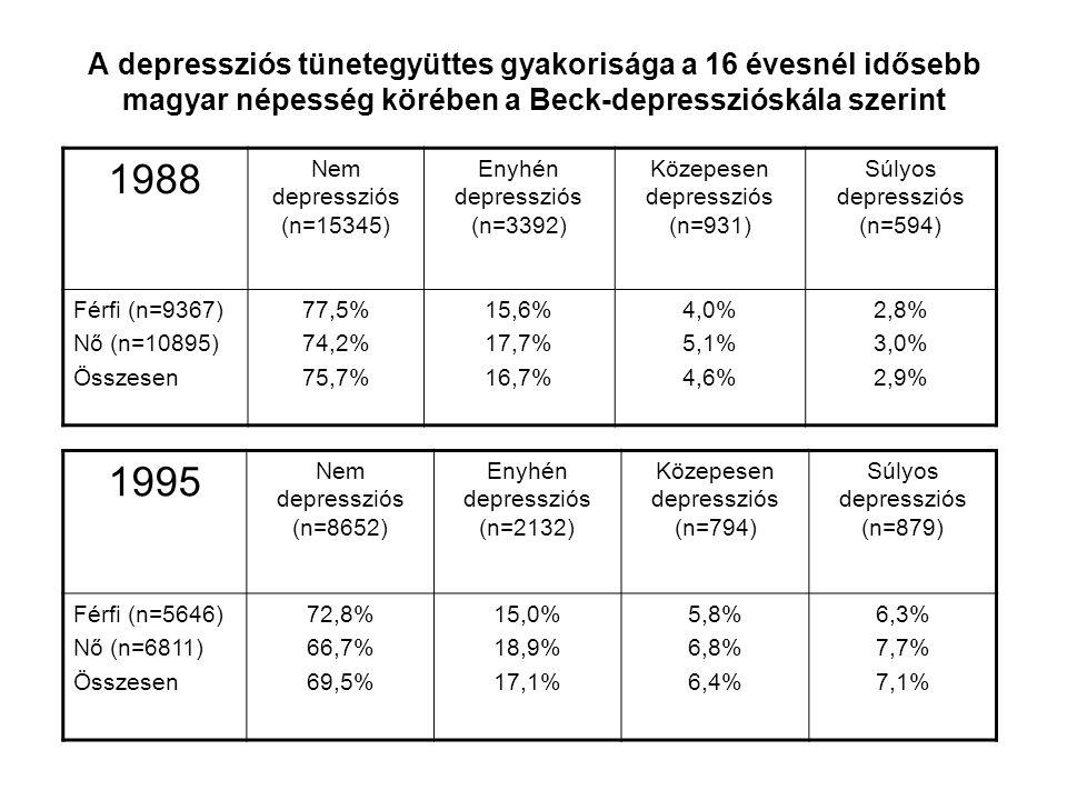 A depressziós tünetegyüttes gyakorisága a 16 évesnél idősebb magyar népesség körében a Beck-depresszióskála szerint