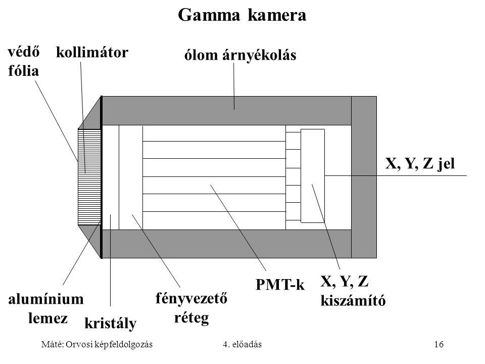 Gamma kamera védő kollimátor ólom árnyékolás fólia X, Y, Z jel X, Y, Z