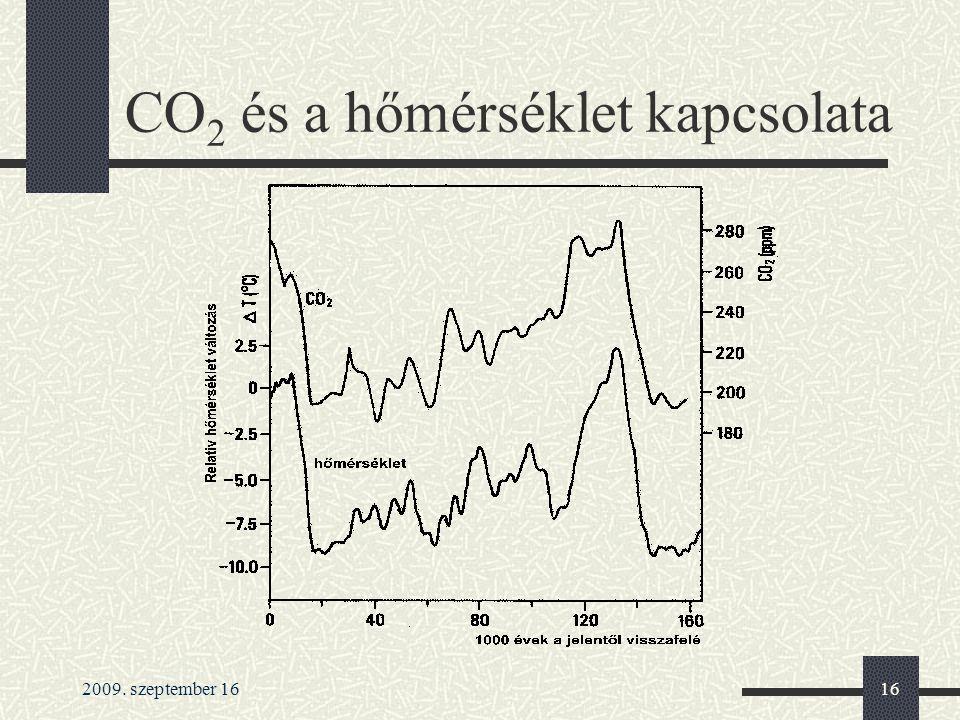 CO2 és a hőmérséklet kapcsolata